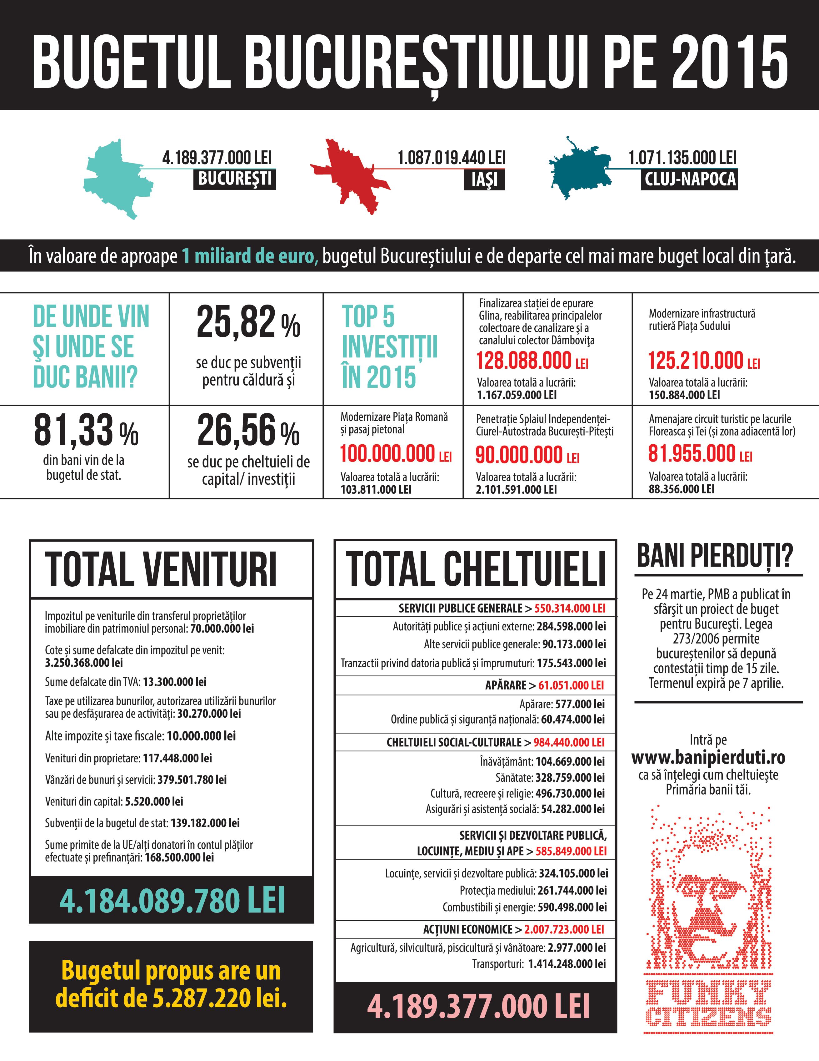 Bugetul Bucureștiului pe 2015