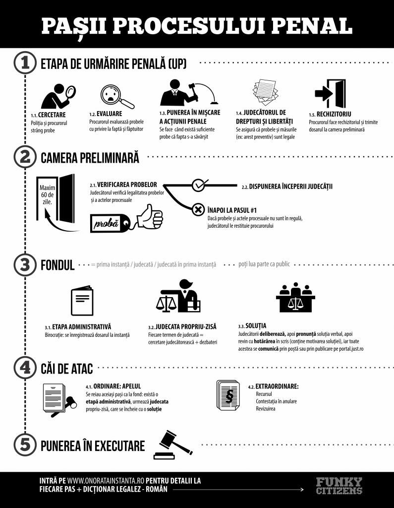 Etapele unui proces penal