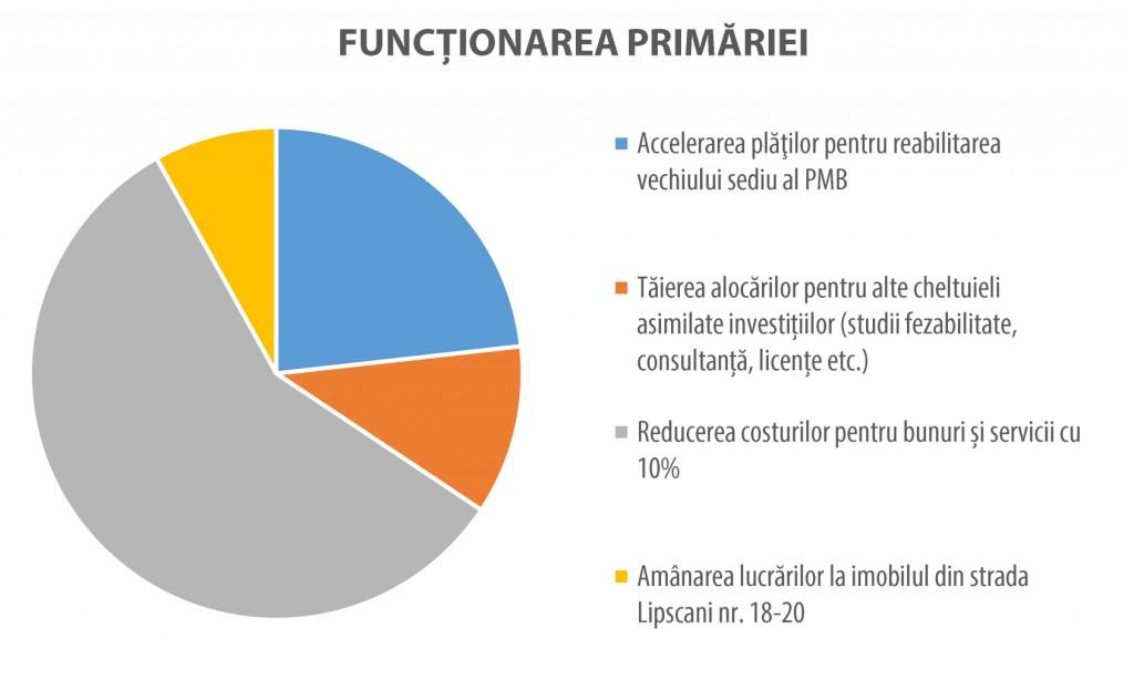 Bani-publici-bugetul-cetateanului-bucuresti-1