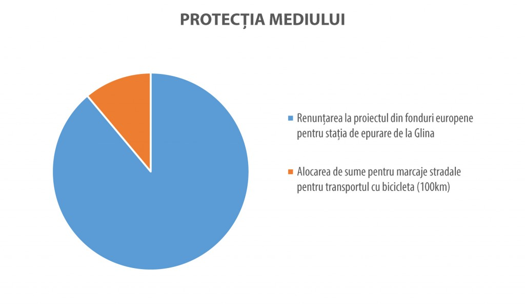 Bani-publici-bugetul-cetateanului-bucuresti-5
